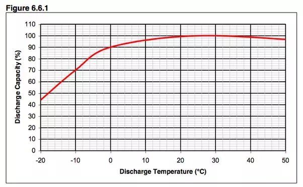 Lithium Battery capacity vs. temperature
